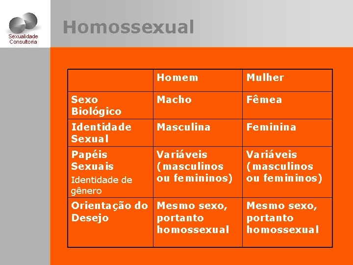 Sexualidade Consultoria Homossexual Homem Mulher Sexo Biológico Macho Fêmea Identidade Sexual Masculina Feminina Papéis