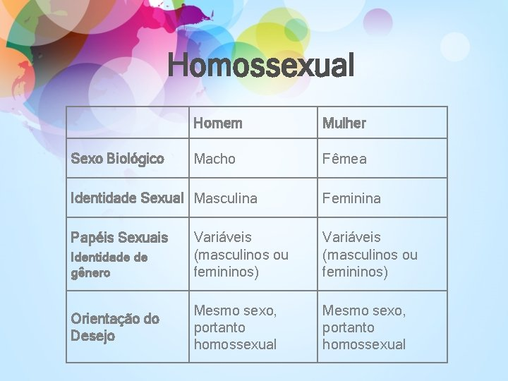 Homossexual Sexo Biológico Homem Mulher Macho Fêmea Identidade Sexual Masculina Papéis Sexuais Identidade de