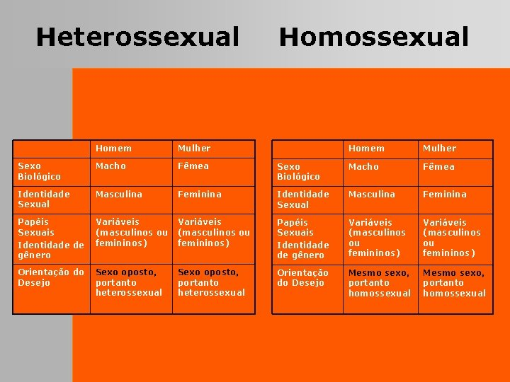 Heterossexual Homem Mulher Sexo Biológico Macho Fêmea Identidade Sexual Masculina Papéis Sexuais Identidade de