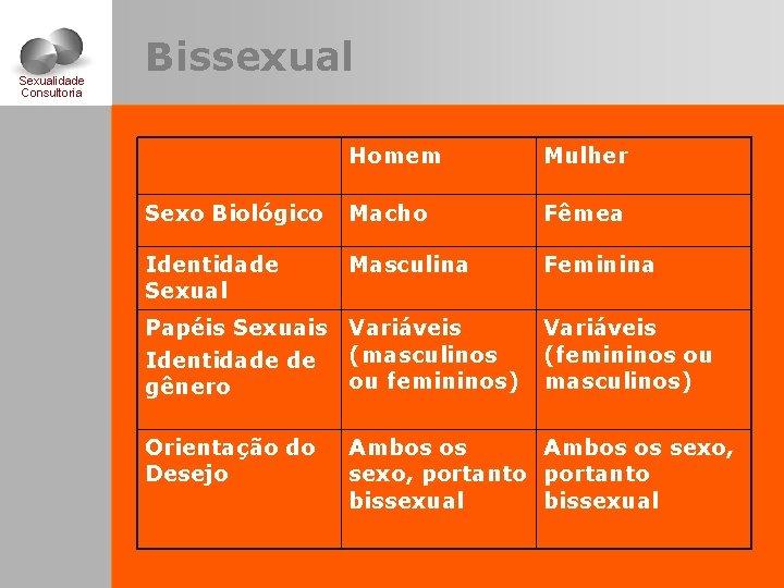 Sexualidade Consultoria Bissexual Homem Mulher Sexo Biológico Macho Fêmea Identidade Sexual Masculina Feminina Papéis