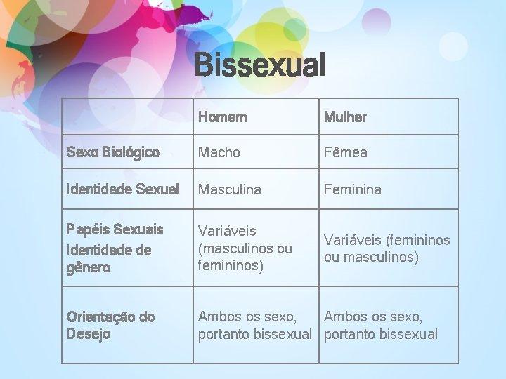 Bissexual Homem Mulher Sexo Biológico Macho Fêmea Identidade Sexual Masculina Feminina Papéis Sexuais Identidade