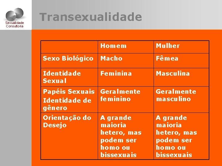 Sexualidade Consultoria Transexualidade Homem Mulher Sexo Biológico Macho Fêmea Identidade Sexual Feminina Masculina Papéis