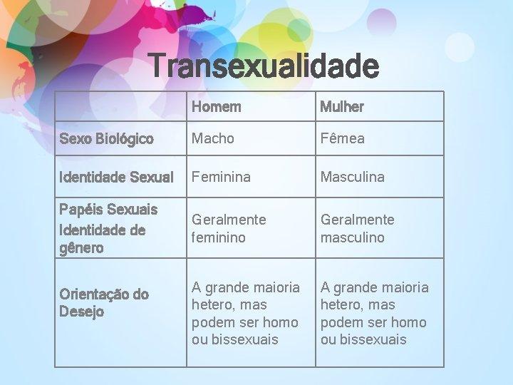 Transexualidade Homem Mulher Sexo Biológico Macho Fêmea Identidade Sexual Feminina Masculina Papéis Sexuais Identidade