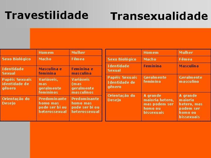 Travestilidade Homem Mulher Sexo Biológico Macho Fêmea Identidade Sexual Masculina e feminina Feminina e
