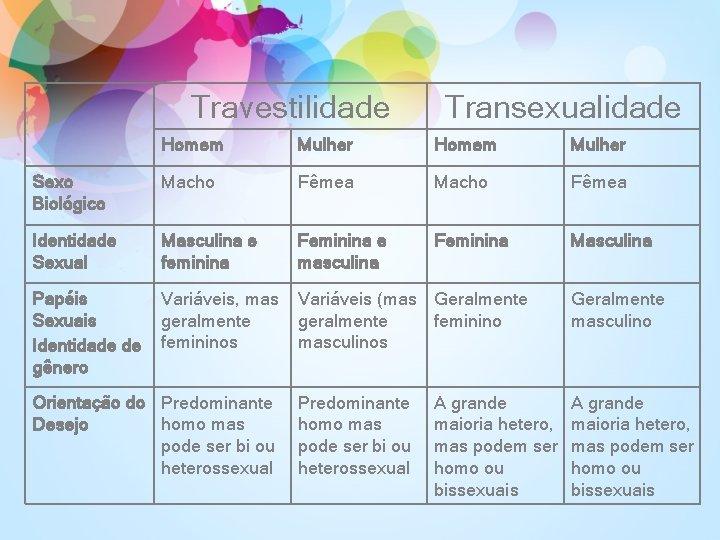 Travestilidade Transexualidade Homem Mulher Sexo Biológico Macho Fêmea Identidade Sexual Masculina e feminina Feminina