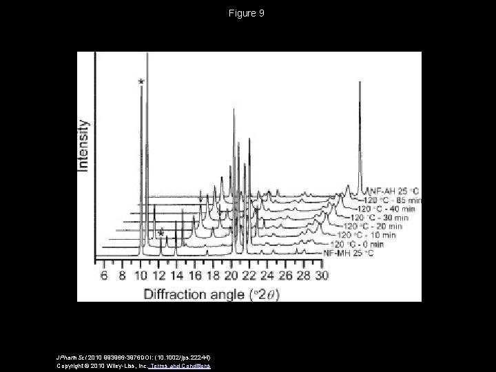 Figure 9 JPharm. Sci 2010 993966 -3976 DOI: (10. 1002/jps. 22244) Copyright © 2010