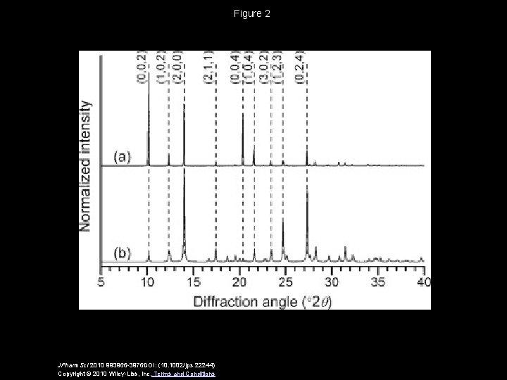 Figure 2 JPharm. Sci 2010 993966 -3976 DOI: (10. 1002/jps. 22244) Copyright © 2010