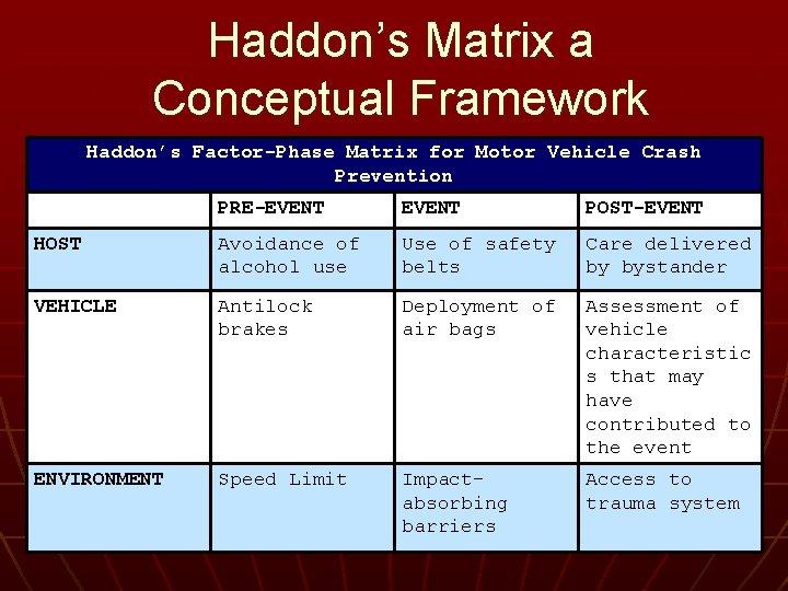 Haddon's Matrix a Conceptual Framework Haddon's Factor-Phase Matrix for Motor Vehicle Crash Prevention PRE-EVENT