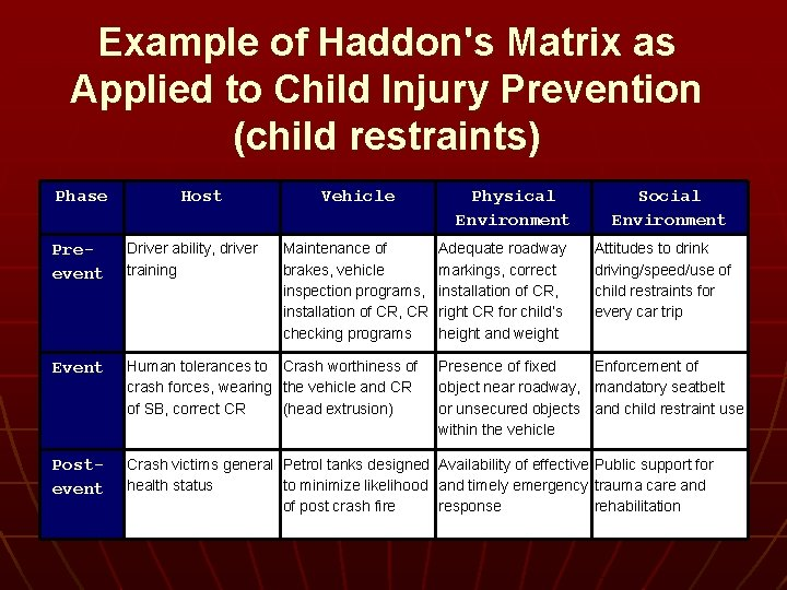 Example of Haddon's Matrix as Applied to Child Injury Prevention (child restraints) Phase Host