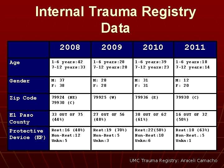 Internal Trauma Registry Data 2008 2009 2010 2011 Age 1 -6 years: 42 7