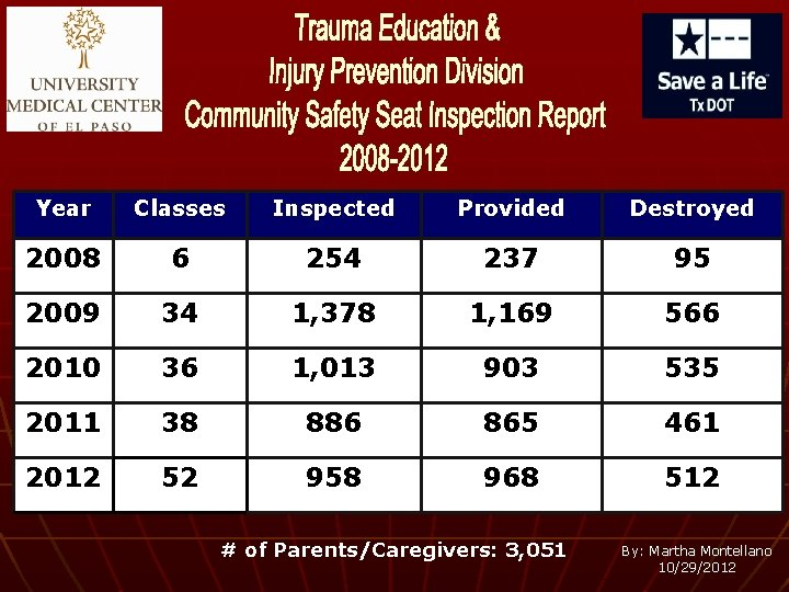 Year Classes Inspected Provided Destroyed 2008 6 254 237 95 2009 34 1, 378