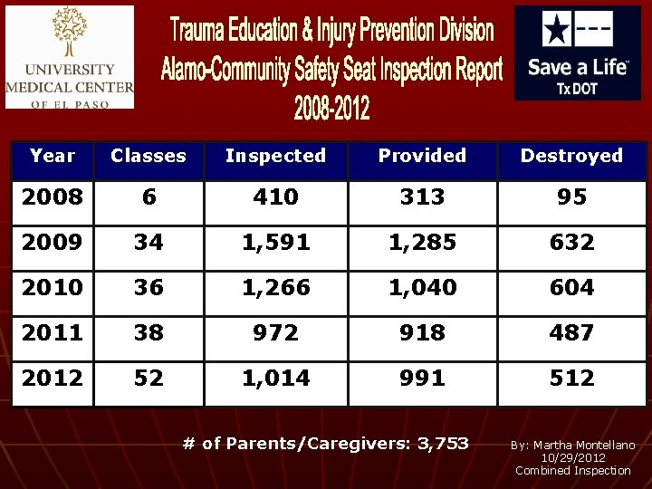 Year Classes Inspected Provided Destroyed 2008 6 410 313 95 2009 34 1, 591