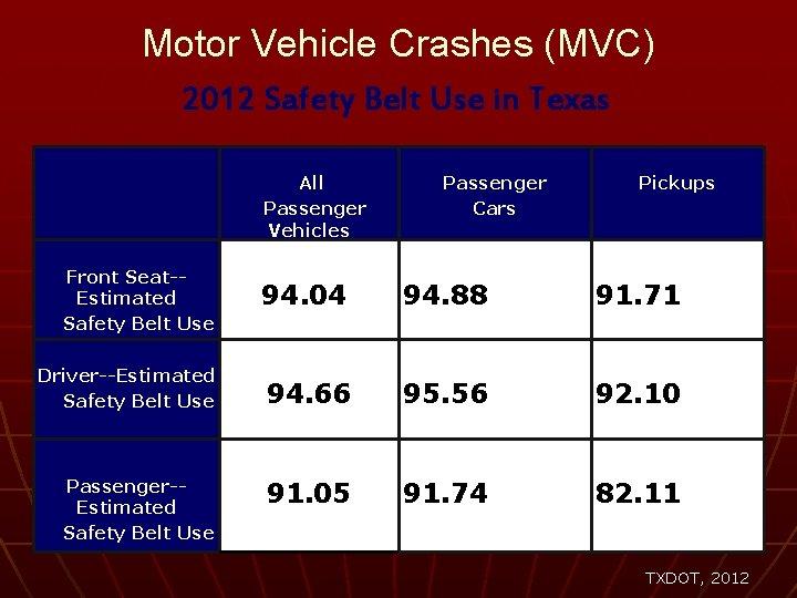 Motor Vehicle Crashes (MVC) 2012 Safety Belt Use in Texas Front Seat-Estimated Safety Belt