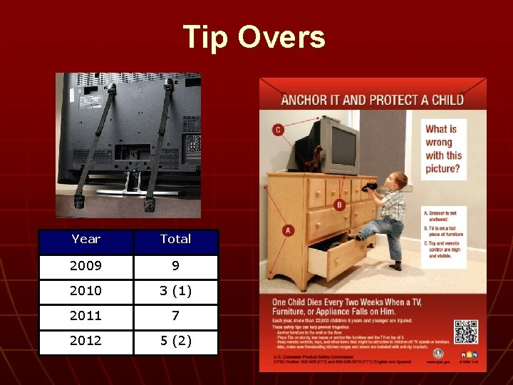 Tip Overs Year Total 2009 9 2010 3 (1) 2011 7 2012 5 (2)