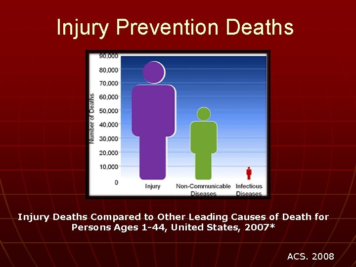 Injury Prevention Deaths Injury Deaths Compared to Other Leading Causes of Death for Persons