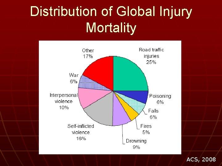 Distribution of Global Injury Mortality ACS, 2008