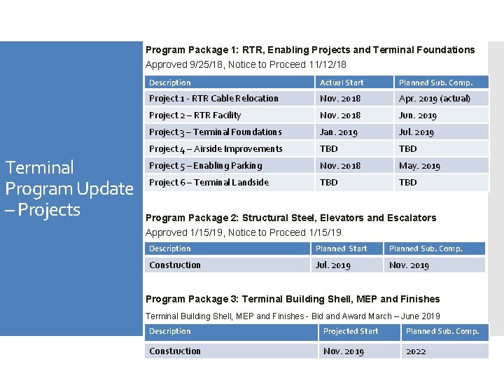 Program Package 1: RTR, Enabling Projects and Terminal Foundations Approved 9/25/18, Notice to Proceed