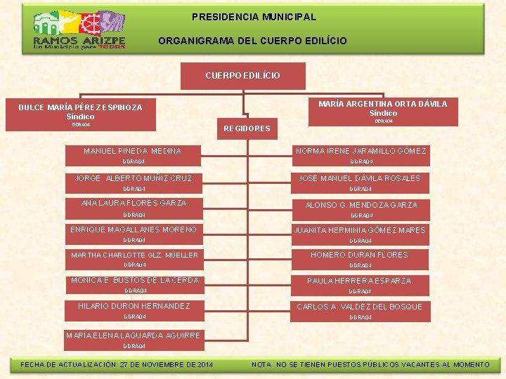 PRESIDENCIA MUNICIPAL ORGANIGRAMA DEL CUERPO EDILÍCIO MARÍA ARGENTINA ORTA DÁVILA Síndico DULCE MARÍA