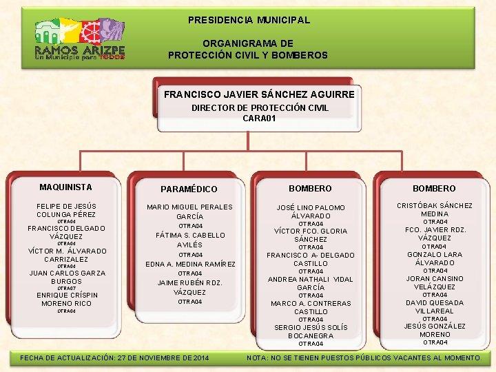 PRESIDENCIA MUNICIPAL ORGANIGRAMA DE PROTECCIÓN CIVIL Y BOMBEROS FRANCISCO JAVIER SÁNCHEZ AGUIRRE DIRECTOR