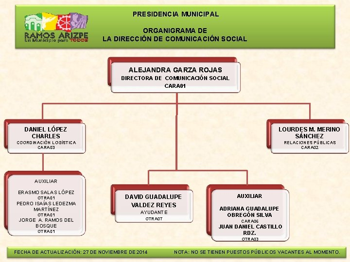 PRESIDENCIA MUNICIPAL ORGANIGRAMA DE LA DIRECCIÓN DE COMUNICACIÓN SOCIAL ALEJANDRA GARZA ROJAS DIRECTORA
