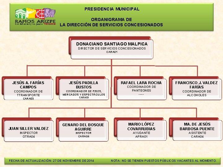 PRESIDENCIA MUNICIPAL ORGANIGRAMA DE LA DIRECCIÓN DE SERVICIOS CONCESIONADOS DONACIANO SANTIAGO MALPICA DIRECTOR