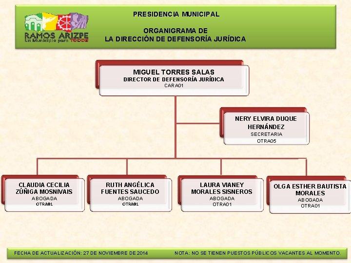 PRESIDENCIA MUNICIPAL ORGANIGRAMA DE LA DIRECCIÓN DE DEFENSORÍA JURÍDICA MIGUEL TORRES SALAS DIRECTOR