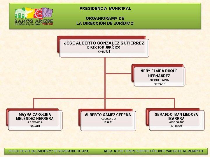 PRESIDENCIA MUNICIPAL ORGANIGRAMA DE LA DIRECCIÓN DE JURÍDICO JOSÉ ALBERTO GONZÁLEZ GUTIÉRREZ DIRECTOR