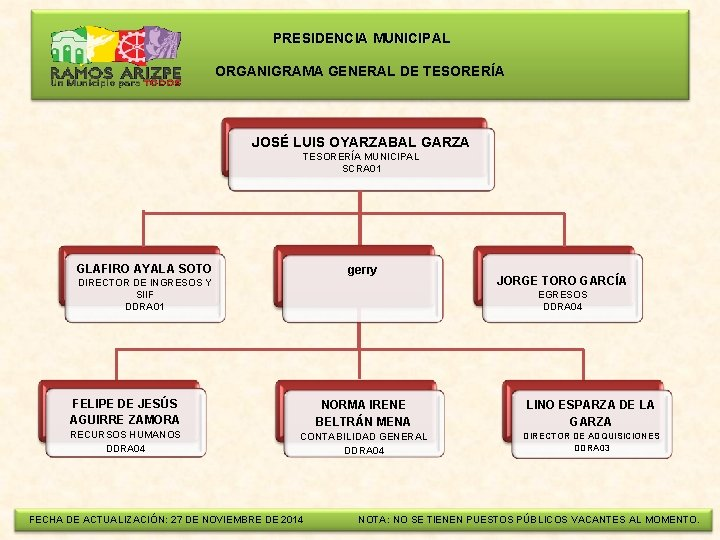 PRESIDENCIA MUNICIPAL ORGANIGRAMA GENERAL DE TESORERÍA JOSÉ LUIS OYARZABAL GARZA TESORERÍA MUNICIPAL SCRA