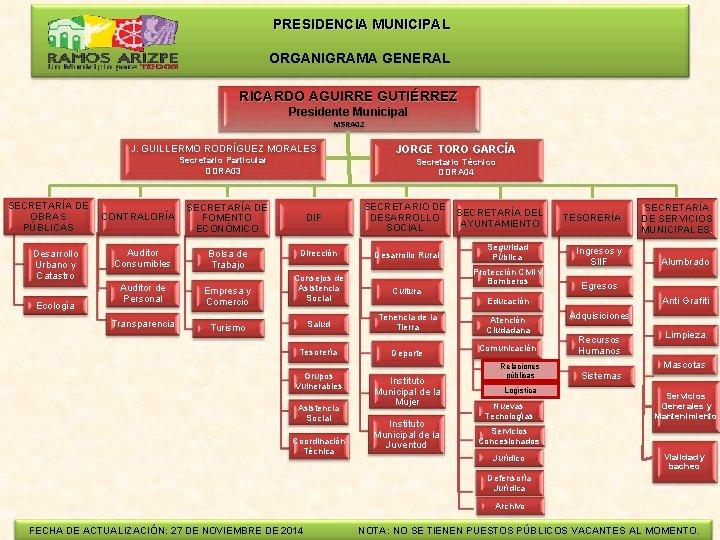 PRESIDENCIA MUNICIPAL ORGANIGRAMA GENERAL RICARDO AGUIRRE GUTIÉRREZ Presidente Municipal MSRA 02 J. GUILLERMO