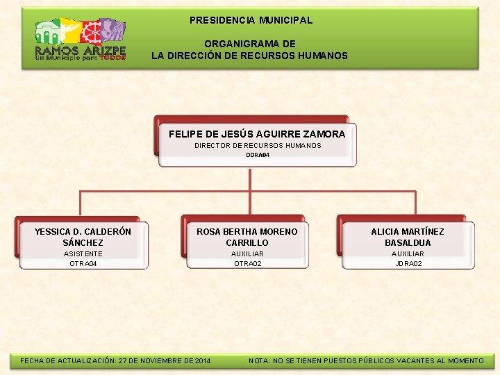 PRESIDENCIA MUNICIPAL ORGANIGRAMA DE LA DIRECCIÓN DE RECURSOS HUMANOS FELIPE DE JESÚS AGUIRRE