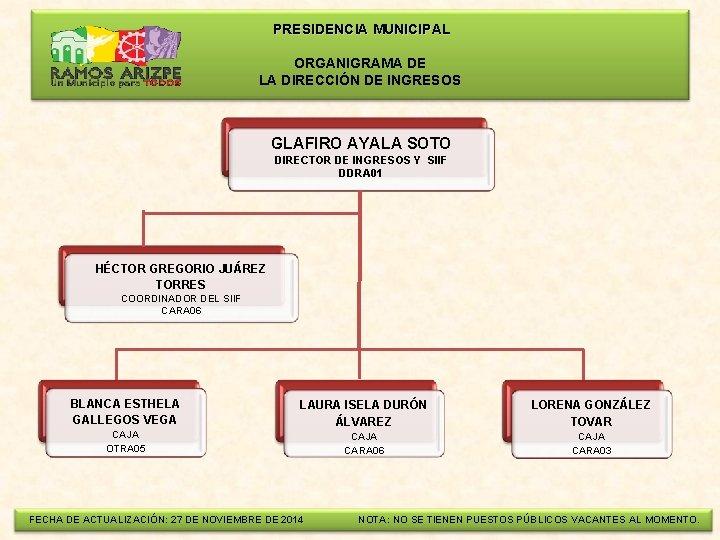 PRESIDENCIA MUNICIPAL ORGANIGRAMA DE LA DIRECCIÓN DE INGRESOS GLAFIRO AYALA SOTO DIRECTOR DE