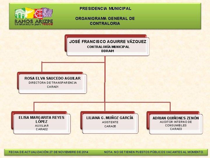 PRESIDENCIA MUNICIPAL ORGANIGRAMA GENERAL DE CONTRALORIA JOSÉ FRANCISCO AGUIRRE VÁZQUEZ CONTRALORÍA MUNICIPAL DDRA