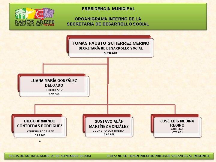 PRESIDENCIA MUNICIPAL ORGANIGRAMA INTERNO DE LA SECRETARÍA DE DESARROLLO SOCIAL TOMÁS FAUSTO GUTIÉRREZ
