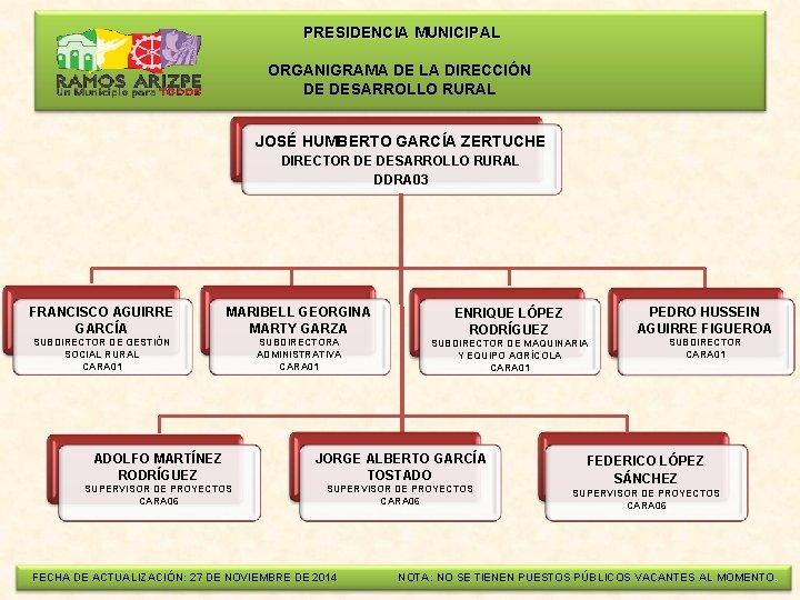PRESIDENCIA MUNICIPAL ORGANIGRAMA DE LA DIRECCIÓN DE DESARROLLO RURAL JOSÉ HUMBERTO GARCÍA ZERTUCHE