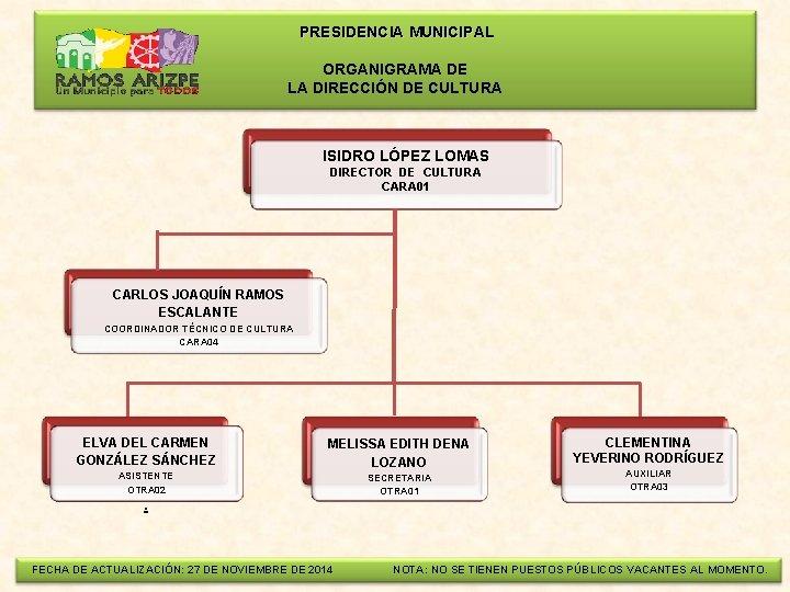 PRESIDENCIA MUNICIPAL ORGANIGRAMA DE LA DIRECCIÓN DE CULTURA ISIDRO LÓPEZ LOMAS DIRECTOR DE