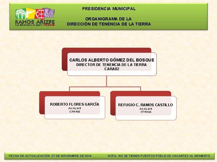 PRESIDENCIA MUNICIPAL ORGANIGRAMA DE LA DIRECCIÓN DE TENENCIA DE LA TIERRA CARLOS ALBERTO
