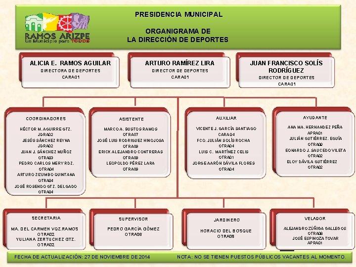 PRESIDENCIA MUNICIPAL ORGANIGRAMA DE LA DIRECCIÓN DE DEPORTES ALICIA E. RAMOS AGUILAR ARTURO