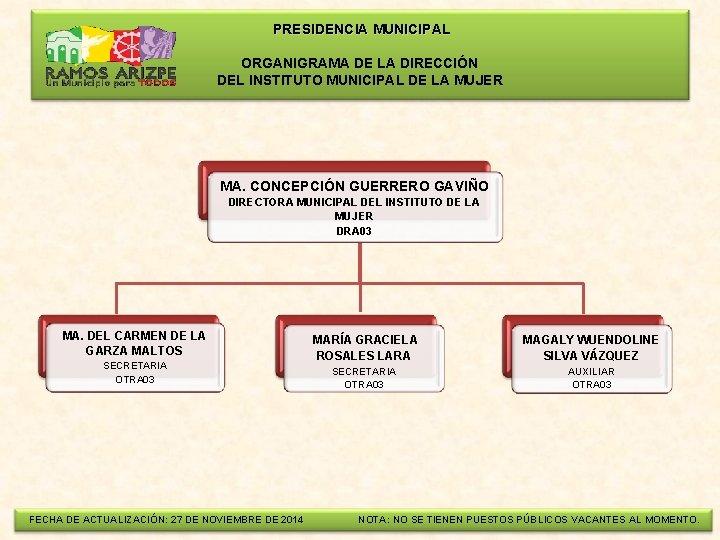 PRESIDENCIA MUNICIPAL ORGANIGRAMA DE LA DIRECCIÓN DEL INSTITUTO MUNICIPAL DE LA MUJER MA.