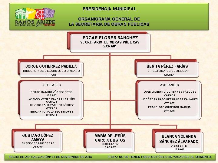 PRESIDENCIA MUNICIPAL ORGANIGRAMA GENERAL DE LA SECRETARÍA DE OBRAS PÚBLICAS EDGAR FLORES SÁNCHEZ