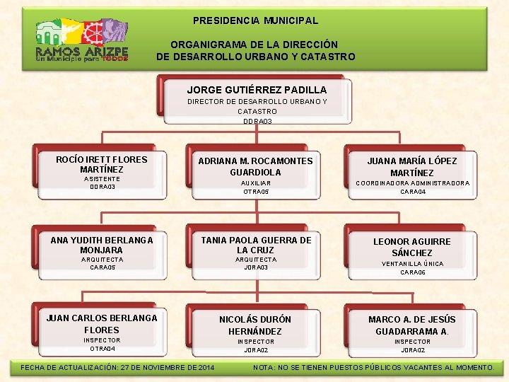 PRESIDENCIA MUNICIPAL ORGANIGRAMA DE LA DIRECCIÓN DE DESARROLLO URBANO Y CATASTRO JORGE GUTIÉRREZ