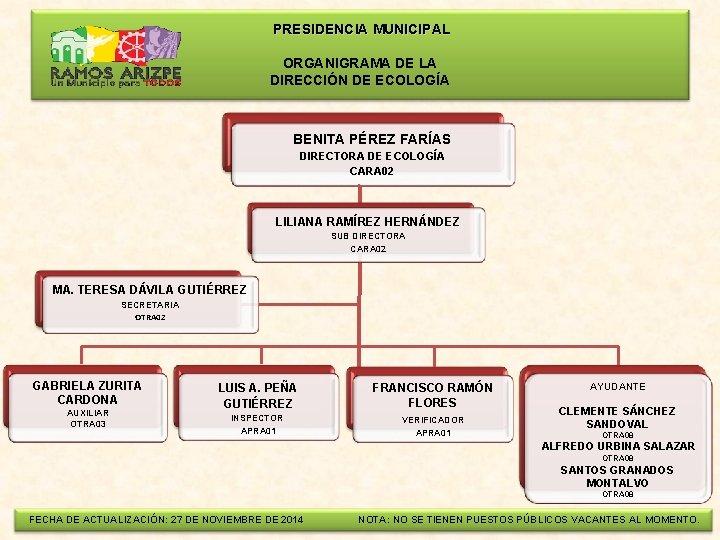 PRESIDENCIA MUNICIPAL ORGANIGRAMA DE LA DIRECCIÓN DE ECOLOGÍA BENITA PÉREZ FARÍAS DIRECTORA DE