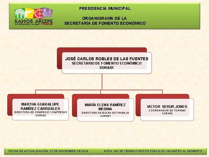 PRESIDENCIA MUNICIPAL ORGANIGRAMA DE LA SECRETARÍA DE FOMENTO ECONÓMICO JOSÉ CARLOS ROBLES DE