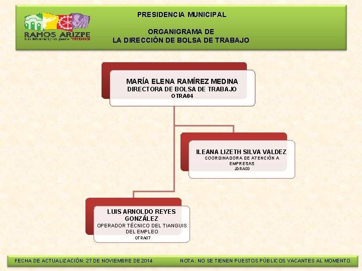 PRESIDENCIA MUNICIPAL ORGANIGRAMA DE LA DIRECCIÓN DE BOLSA DE TRABAJO MARÍA ELENA RAMÍREZ