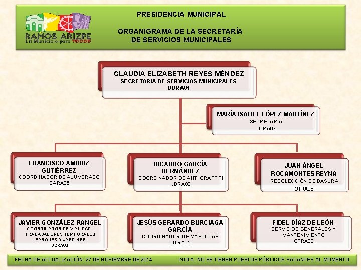PRESIDENCIA MUNICIPAL ORGANIGRAMA DE LA SECRETARÍA DE SERVICIOS MUNICIPALES CLAUDIA ELIZABETH REYES MÉNDEZ