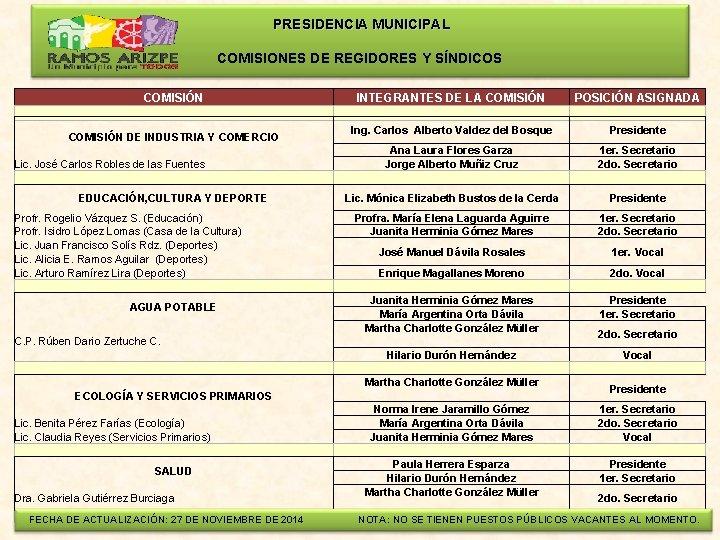 PRESIDENCIA MUNICIPAL COMISIONES DE REGIDORES Y SÍNDICOS COMISIÓN INTEGRANTES DE LA COMISIÓN DE