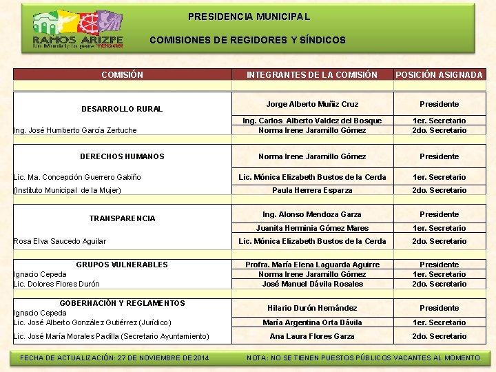 PRESIDENCIA MUNICIPAL COMISIONES DE REGIDORES Y SÍNDICOS COMISIÓN INTEGRANTES DE LA COMISIÓN DESARROLLO