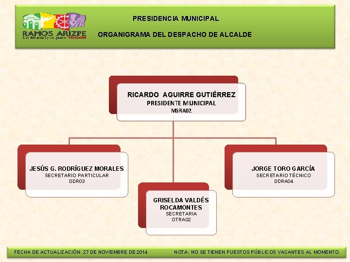 PRESIDENCIA MUNICIPAL ORGANIGRAMA DEL DESPACHO DE ALCALDE RICARDO AGUIRRE GUTIÉRREZ PRESIDENTE MUNICIPAL MSRA