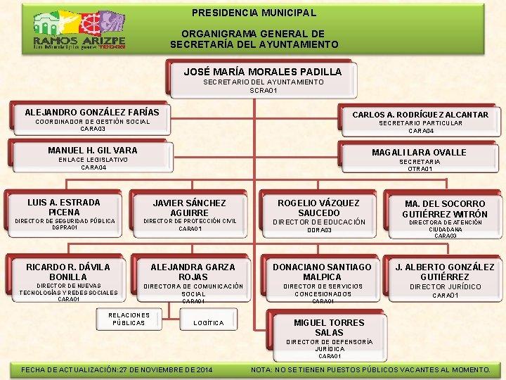 PRESIDENCIA MUNICIPAL ORGANIGRAMA GENERAL DE SECRETARÍA DEL AYUNTAMIENTO JOSÉ MARÍA MORALES PADILLA SECRETARIO