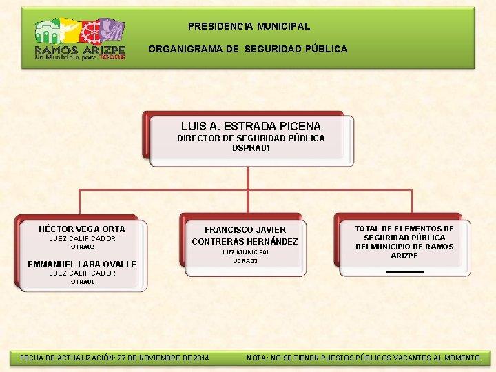 PRESIDENCIA MUNICIPAL ORGANIGRAMA DE SEGURIDAD PÚBLICA LUIS A. ESTRADA PICENA DIRECTOR DE SEGURIDAD