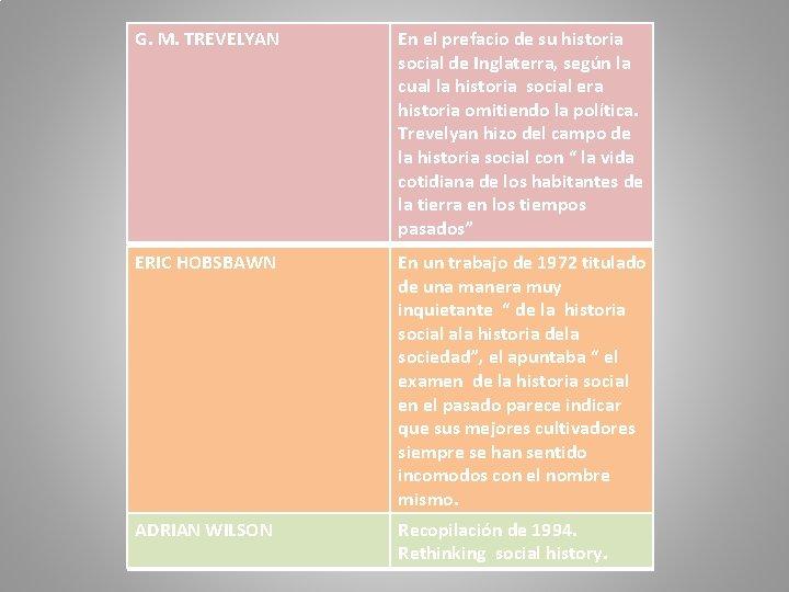 G. M. TREVELYAN En el prefacio de su historia social de Inglaterra, según la